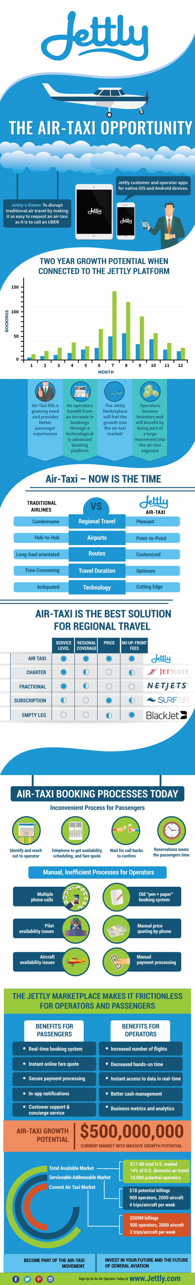 How to Make the Best First Impression - Air Taxi Infographic